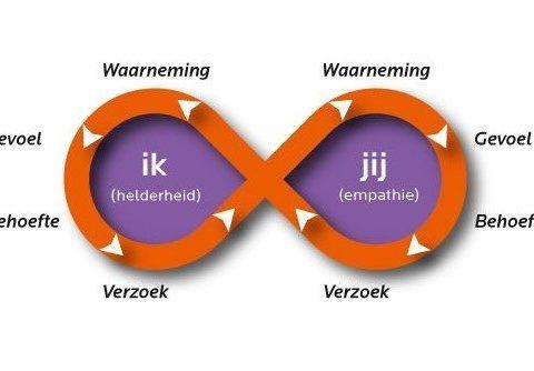 ZelfSterk.nl blog: geweldloos communiceren